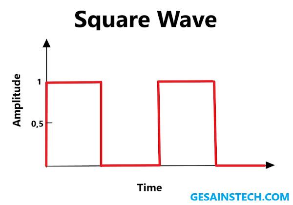 Pengertian Square Wave