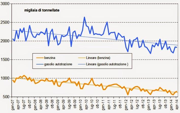 carbur2014apr+1 I consumi petroliferi italiani nel mese di Aprile, continua la picchiata,   3,3%, giù i carburanti