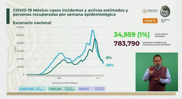 México llega a los 200 mil 211 muertos por Coronavirus