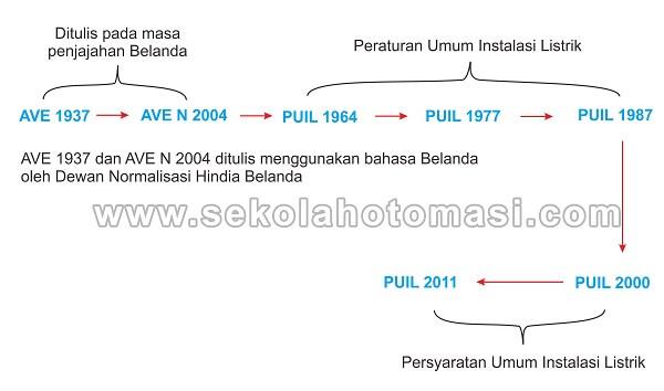Perkembangan dan Sejarah PUIL di Indonesia