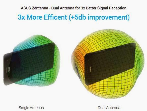 Dual ANtenna 3x Lebih baik penerimaan sinyal