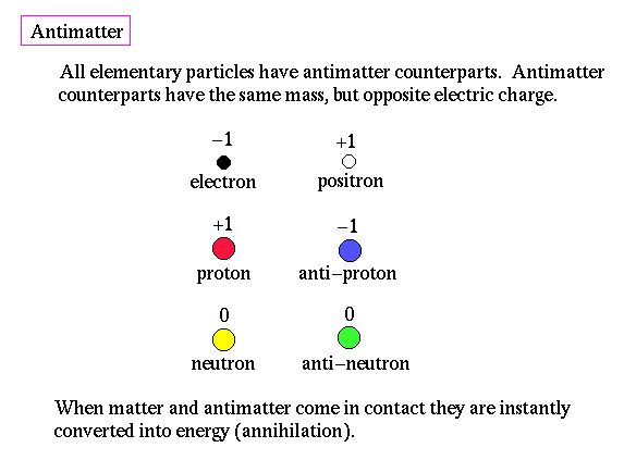 where is antimatter found