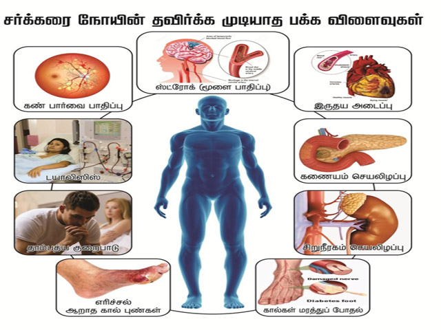 free treatment and medicine for diabetes