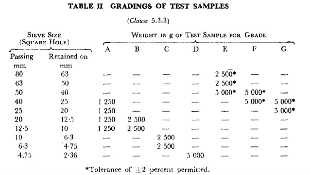 Abrasion value Test by Los Angeles Apparatus of coarse aggregate IS 2386-Part 4