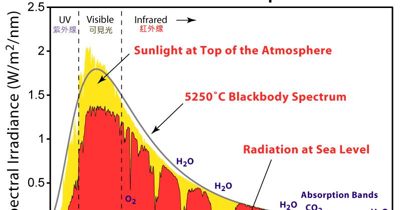迪卡的紅外線世界: 太陽光成分 - 可見光/紅外線/紫外線