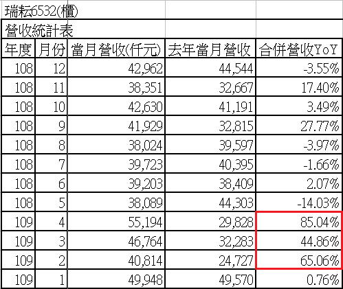 汪汪財經隨筆集: 關鍵點分析—瑞耘(6532) 109年 4月