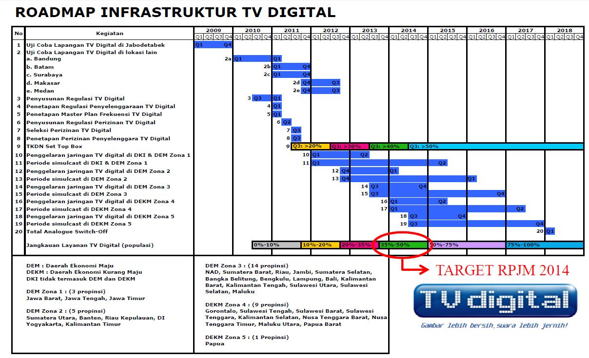 Rencana dan Progress Kemenkomifo | Televisi Digital Jogja