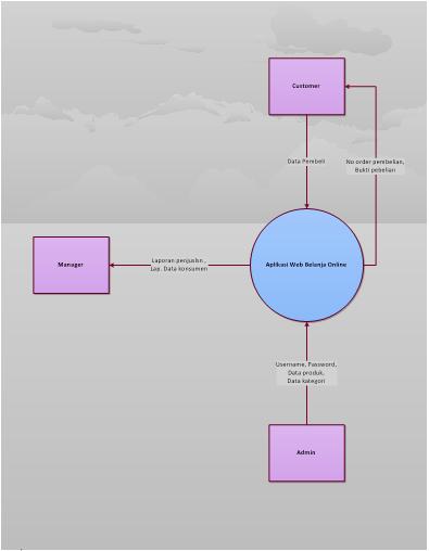 Kuroneko context diagram dan data flow diagram gambar 1 context diagram ccuart Choice Image