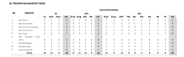 Jumlah Kuota Program PKB Guru Madrasah setiap Kabupaten di Provinsi Kalimantan Timur (Kaltim)