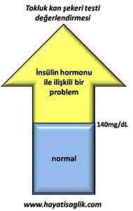 tokluk kan şekeri değerleri