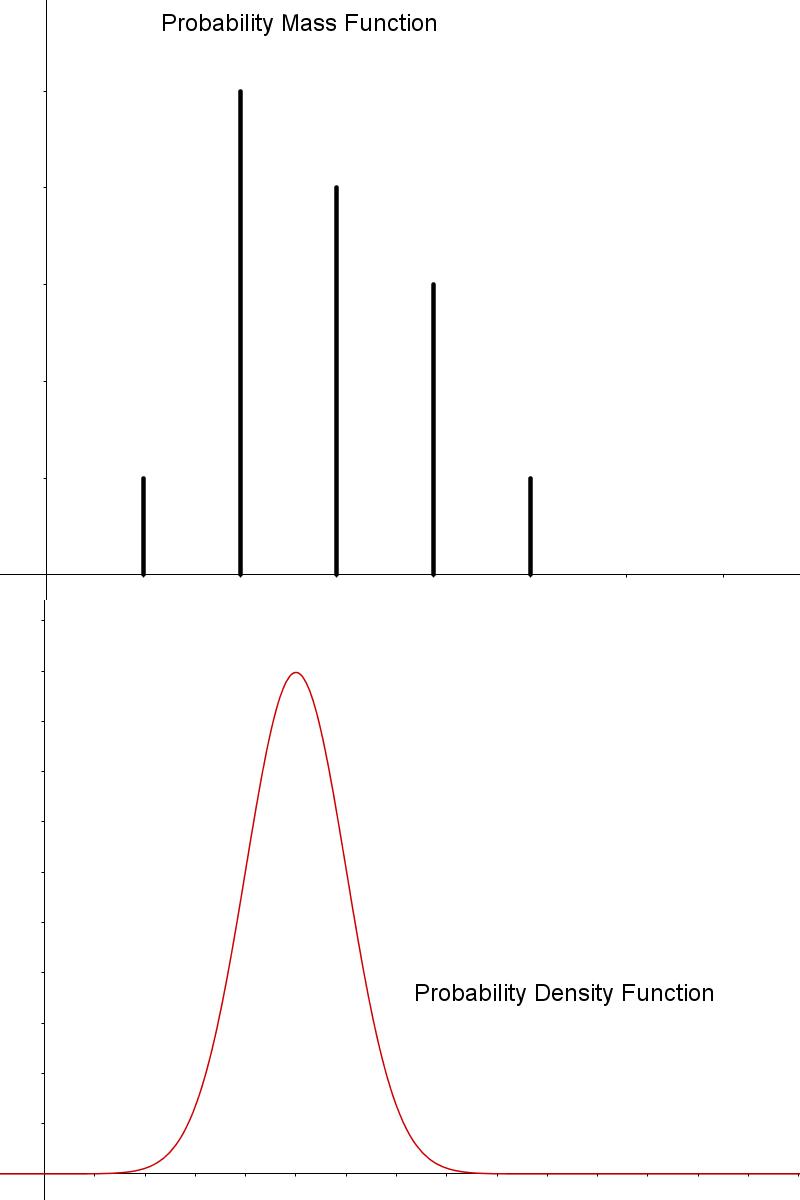 cosine裡面可以放√-1?: 機率質量函數和機率密度函數 Probability Mass Function and Probability Density Function