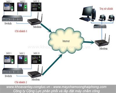 Giải pháp lắp đặt máy chấm công đa điểm từ xa qua mạng internet.