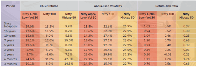 Nifty Alpha Low-Volatility 30 Index
