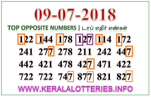 Win Win W-468 Best Opposite Numbers Kerala lottery guessing by keralalotteries