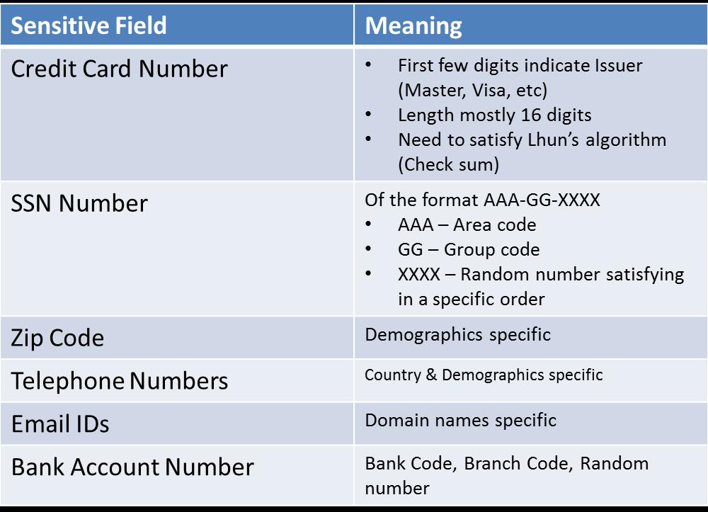 Data Masking in TDM