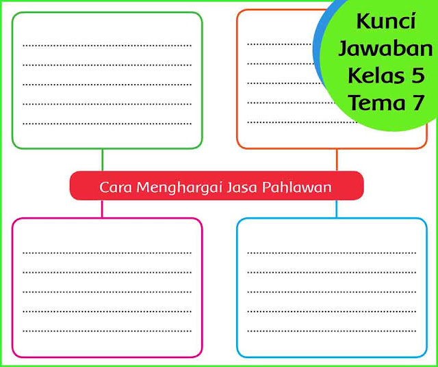 Kunci Jawaban Tema 7 Kelas 5 Halaman 198