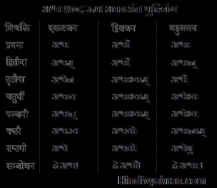 अश्व शब्द रूप संस्कृत में – Ashwa Shabd Roop In Sanskrit