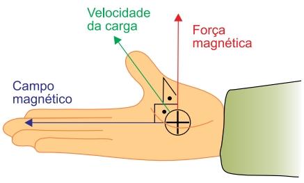 Albert Einstein 2021: Se uma carga elétrica puntiforme positiva se movimenta no interior de um campo magnético uniforme, fica sujeita a uma força magnética cuja direção e sentido podem ser determinados pela regra prática ilustrada na figura.