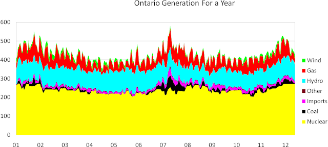 What Is The Current Price Of Natural Gas In Ontario