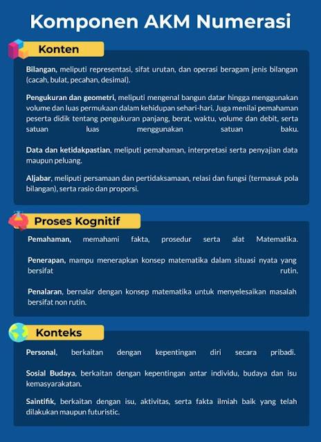 Komponen AKM Numerasi