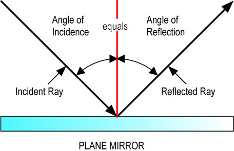 Refraction Reflection And What Is Total Reflection Physics