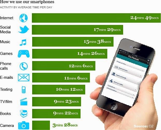 kegunaan lain dari smartphone