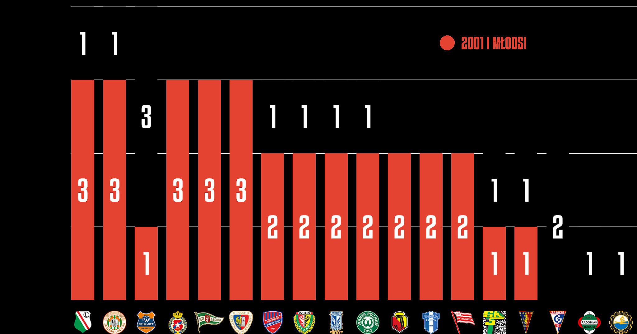 Młodzieżowcy w poszczególnych klubach podczas 9. kolejki PKO Ekstraklasy<br><br>Źródło: Opracowanie własne na podstawie ekstrastats.pl<br><br>graf. Bartosz Urban