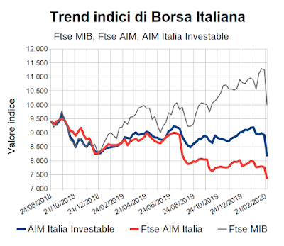 Trend indici di Borsa Italiana: Ftse MIB, Ftse AIM Italia, AIM Italia Investable