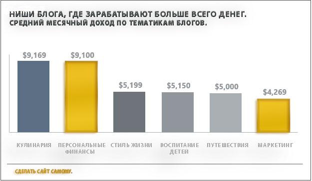 Самые доходные ниши для блога, средний доход, график.