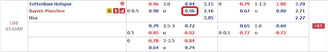 Tỷ lệ kèo Tottenham vs Bayern Munich, 02h ngày 2/10 - Champions League Tottenham