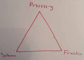 hand drawn triangle with corners marked Solemn, Frantic, Process-y