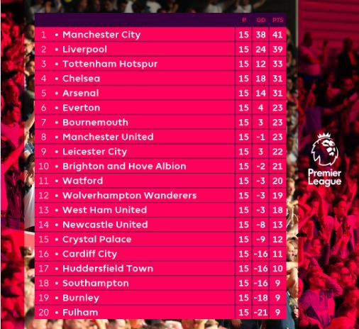 Klasemen Liga Inggris 2018-2019 Pekan 15