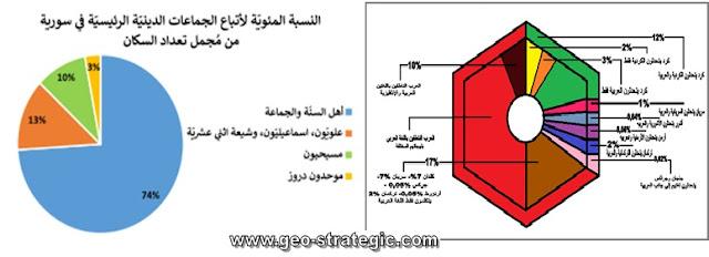 التوزيع الديني واللغات في سوريا