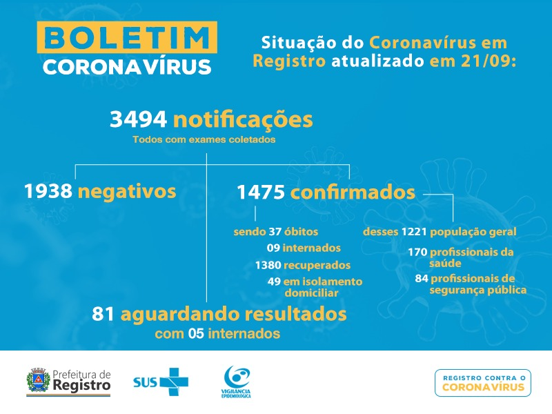 Registro-SP confirma 37 mortes  por  Coronavirus - Covid-19