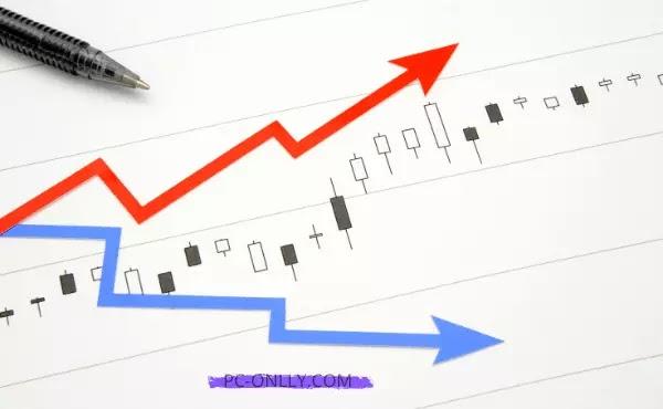 تحديد المشاكل وحلّها في ما يتعلق بالانخفاض المفاجئ في أرباح الموقع او ارتفاعها