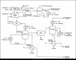 صناعة حمض الفوسفوريك pdf