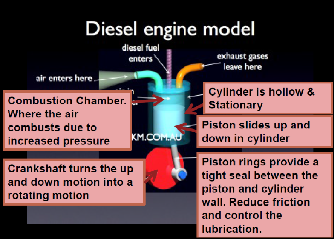 Automotive Electronics And Embedded System Diesel Engine Burning Fuel Diagram Figure17b Essential Part Of 4 Stroke