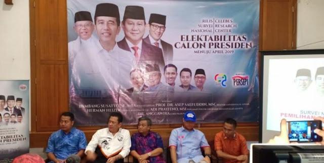 Survei Celebes Research: Jokowi-Ma'ruf 56,1% vs Prabowo-Sandi 31,7%
