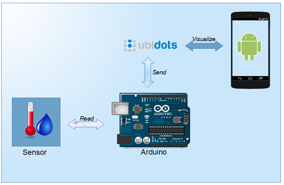 IoT project that connects Arduino with DHT11 sensor to Android smartphone
