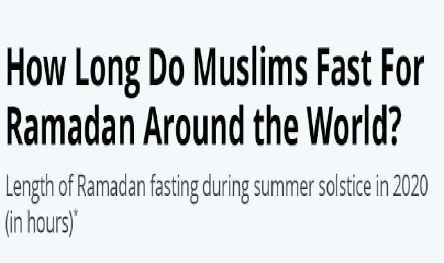How Long Do Muslims Fast For Ramadan Around the World? #infographic