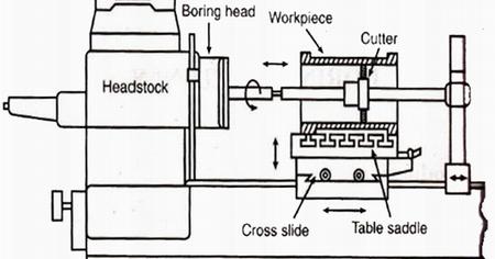 Mechanical Technology: Types of Boring Machine