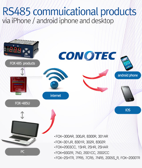 conotec: Conotec / RS485 Communicational products from KOREA!
