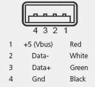 Construyelo Tu Mismo: Conociendo el conector USB