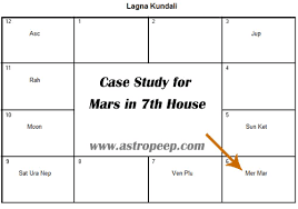 7th Lord In Vedic Astrology