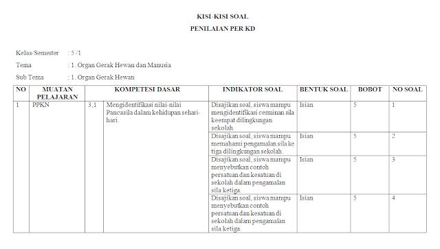 Kisi-kisi soal harian kelas 5 SD/MI: Tema 1