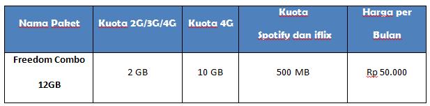 Promo Paket Internet Bunding Indosat Ooredoo Khusus Smartphone Xiaomi Redmi 4A