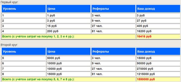 Куда вложить 10 рублей