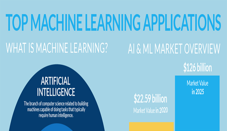 Significant figures and patterns for machine learning #infographic