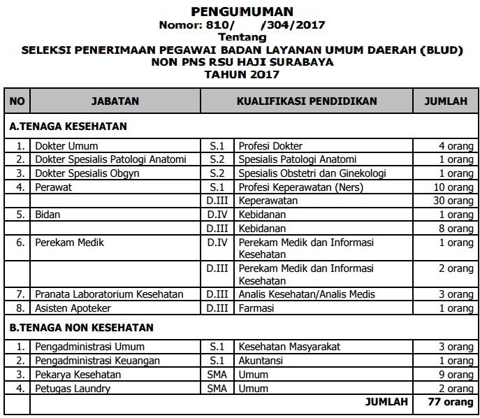 Lowongan Kerja Non Cpns Rumah Sakit Umum Haji Surabaya Tahun 2017 77 Orang Rekrutmen Lowongan Kerja Bulan Januari 2021