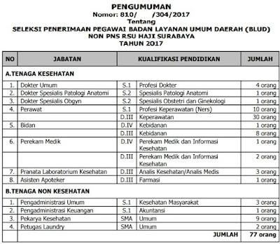 Lowongan Kerja Non CPNS, Lowongan Rumah Sakit Generik Haji Surabaya Tahun 2017